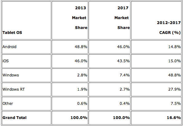 IDC tablet forecast (2012-2017, OS)
