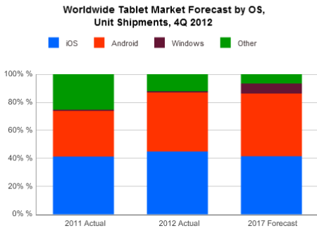 IDC tablet forecast (2012-2017, units)