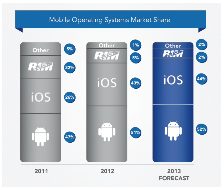 Jumptap survey (Mobile OS market share)