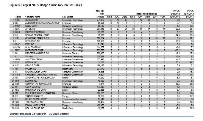 US hedge funds dump AAPL