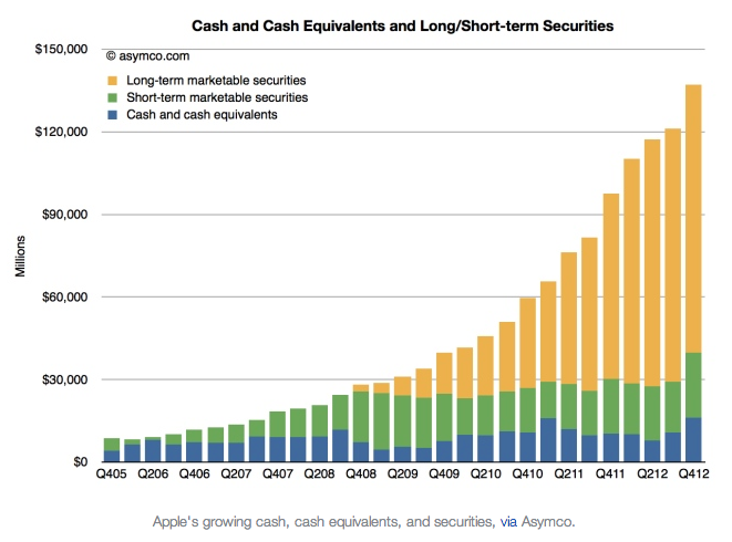 apple-cash-graph