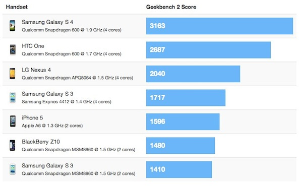 benchmark s4, htc one, iphone 5
