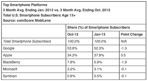 comScore 201301 (US mobile OS share) vendors)