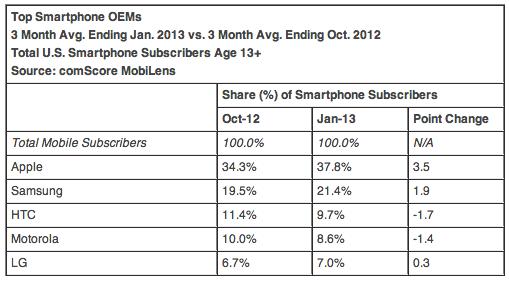 comScore 201301 (US smartphone vendors)