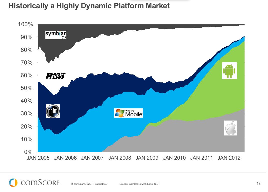 comScore US smartphone market (2005-2012)