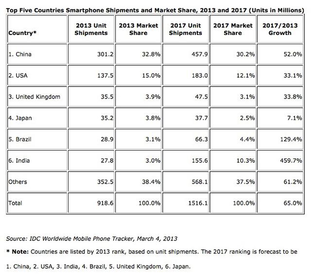 idc-smartphones-chart