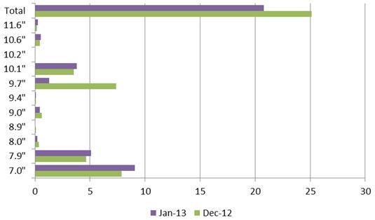 ipad-sales-chart