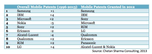 samsung-patent-chart