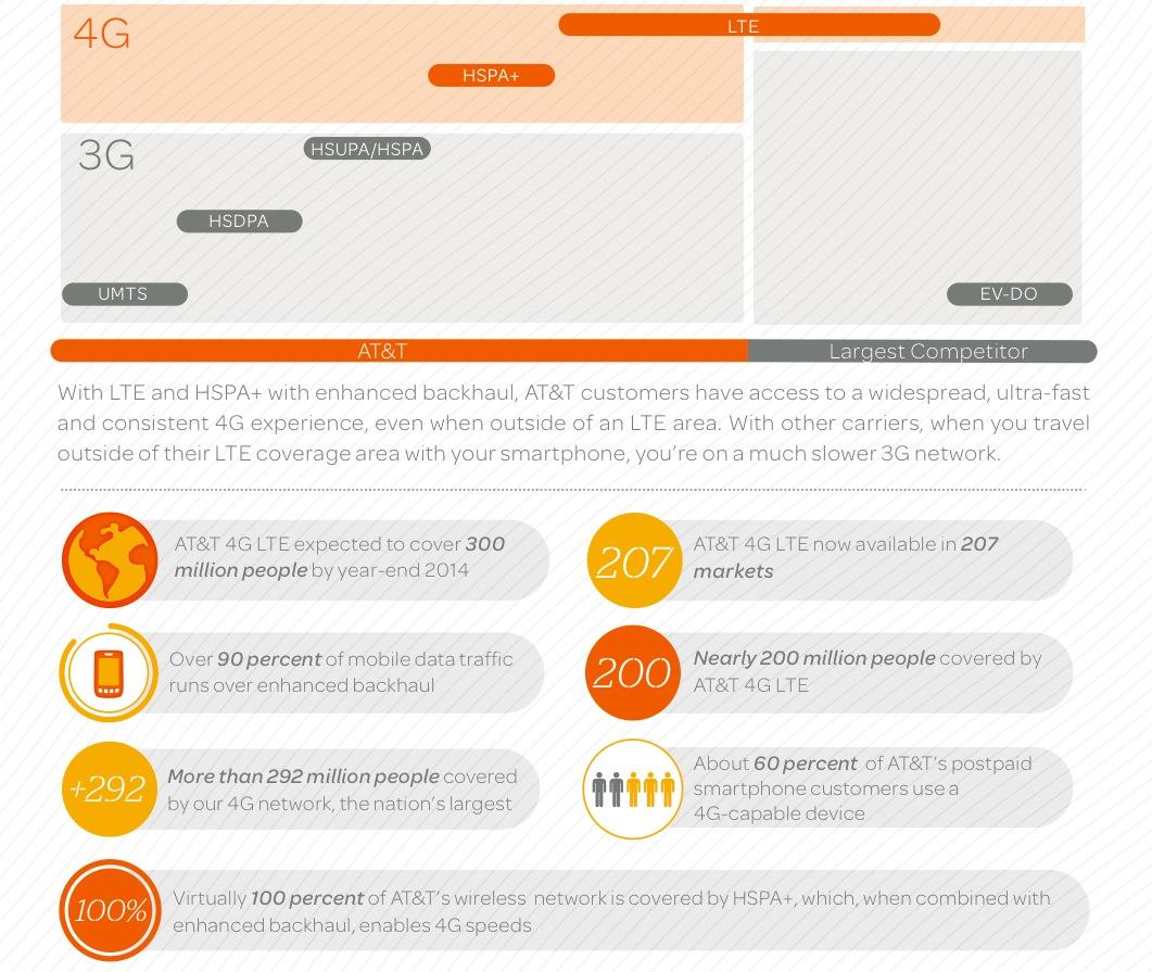 ATT LTE infographic