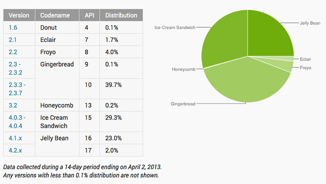 Android version distribution 20130404