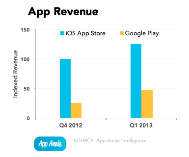 AppAnnie app revenue
