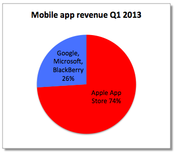 Canalys Q1 2013 app stores (chart PED 001)