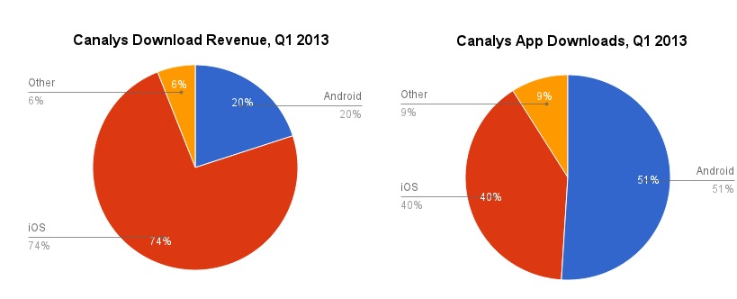 Canalys app revenue and downloads