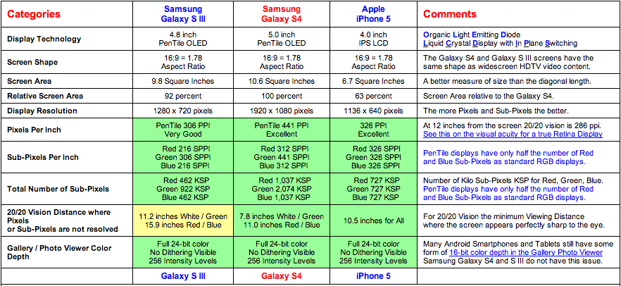 DisplayMate (iPhone 5 vs Galaxy S4)