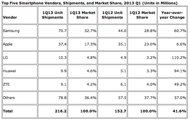 IDC (Q1 2013, top smartphone vendors)