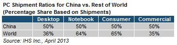 IHS iSuppli (PC shipments China vs US)