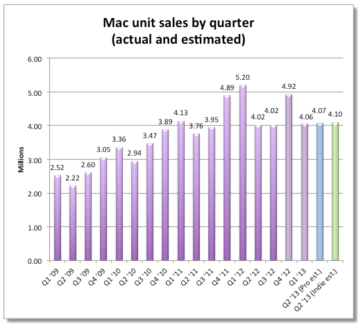 Mac sales (Fortune)