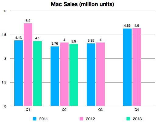 Q2 2013 Mac sales