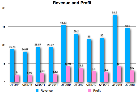 Q2 2013 Revenue Profit