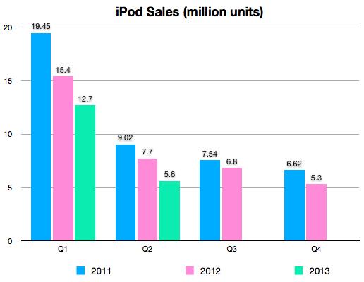 Q2 2013 iPod sales