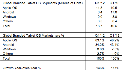 Strategy Analytivs (tablets, Q1 2013)