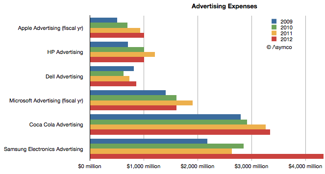 Tech giant advertising expenses (Asymco 001)