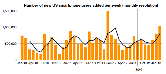 US Smartphone adoption (Asymco 001, February 2013, comScore data)