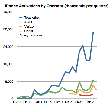 Verizon Q1 iPhone (Asymco 001)