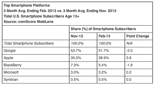 comScore (US mobile OS share, 201302)