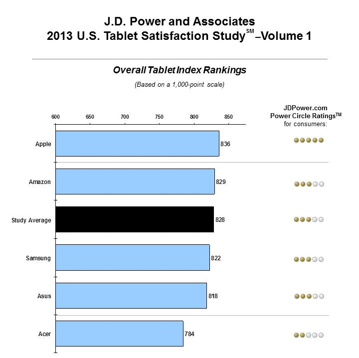 iPad tops JD Power scores