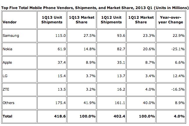 idc_smartphone_market