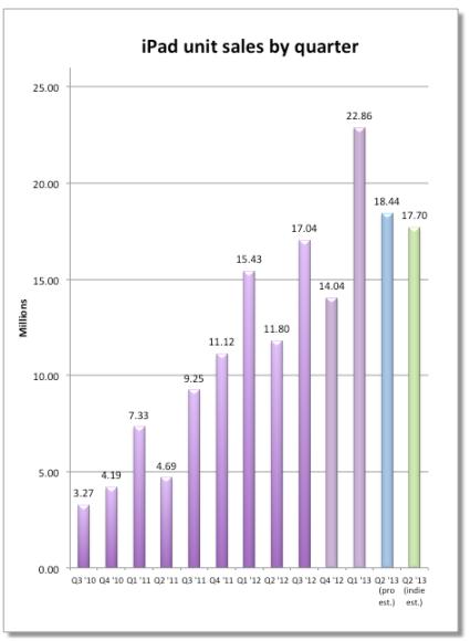 ipad-sales-estimates