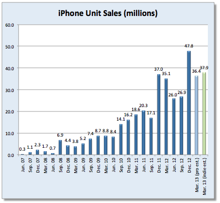 how many iphones has apple sold are apple earnings a candle in the wind 18482