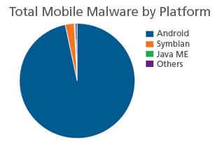 malware-platforms