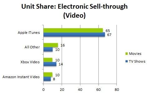 npd_2012_digital_video_purchase