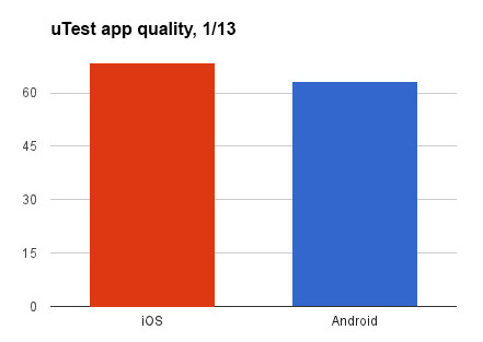 uTest app quality