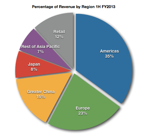 Apple revenue by region (Robert Paul Leitao)