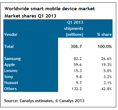Canalys (smart devices Q1 2013, chart 001)
