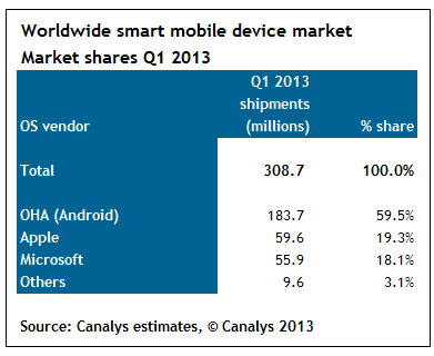 Canalys (smart devices Q1 2013, chart 002)