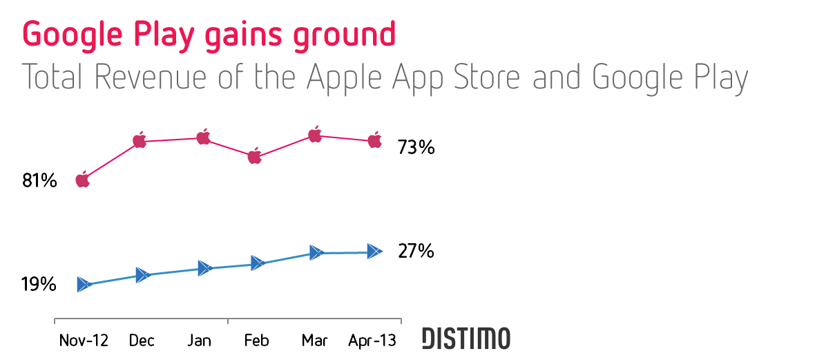 Distimo (App Store vs Google Play)