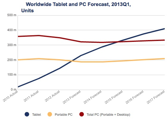 IDC tablet projections