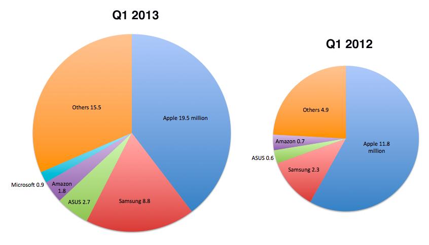 IDC tablets (Q1 2013, chart 001)