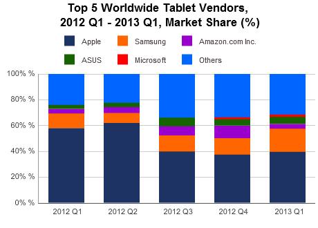 IDC (tablets Q1 2013, chart 001)