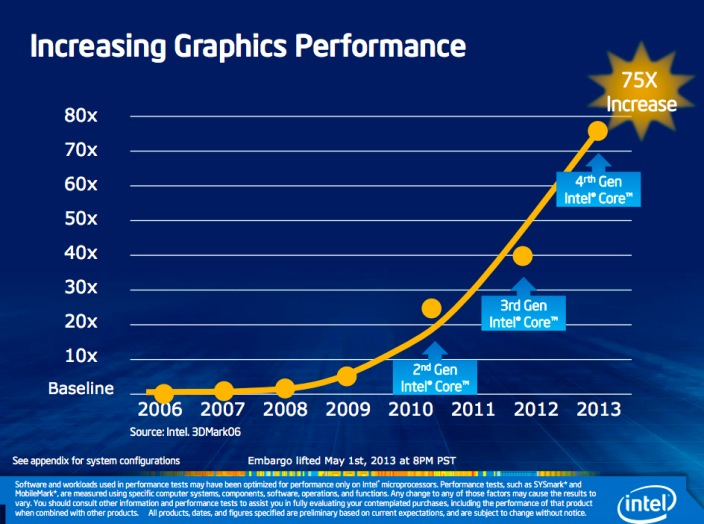 Intel Haswell 2013 (graphics)