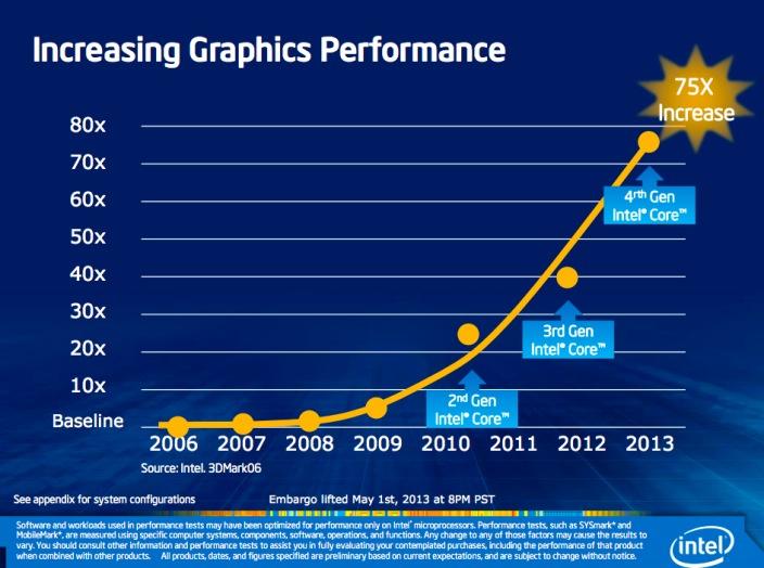 Intel Haswell 2013 (graphics)