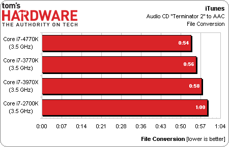 Intel Haswell (Toms Hardware benchmark)