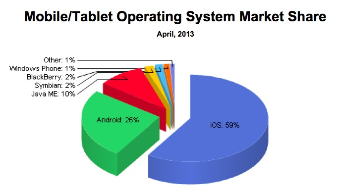 NetApplications (mobile web share Q12013, pie chart)