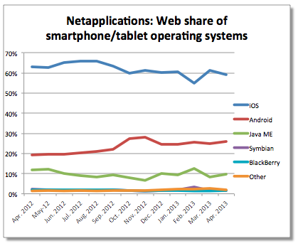 NetApplications (mobile web share Q120130