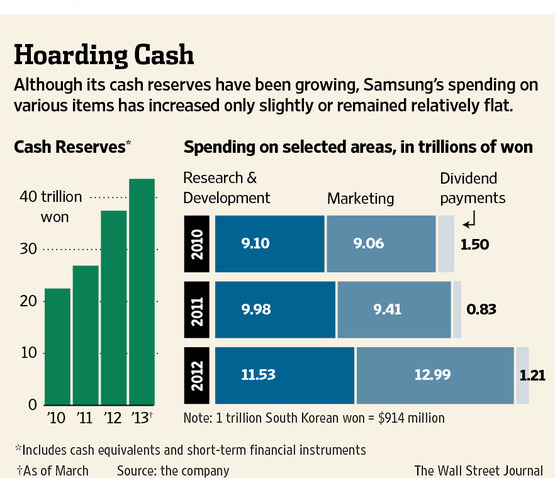 Samsung cash pile (WSJ chart 001)