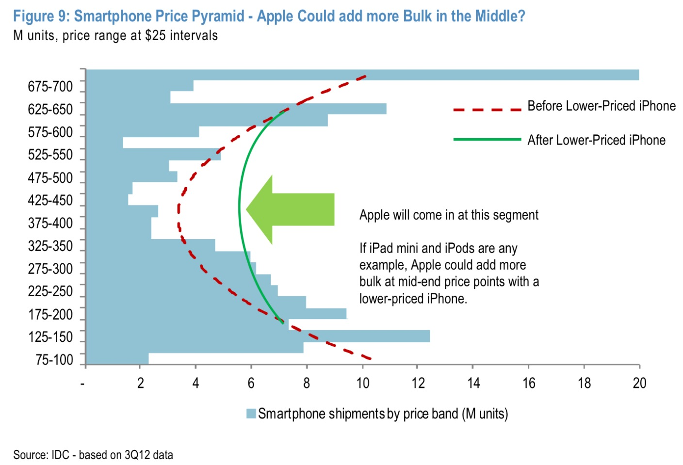 iphone price range budget iphone could be 350 mid range device 22092